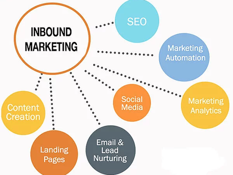 15 Inbound Marketing Trends for 2020