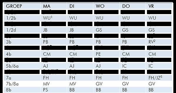 Indeling groepen.png