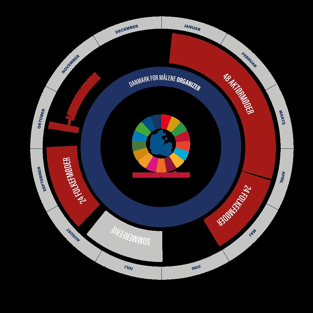 Danmark for Målene 2020 årshjul - fra verdenmål til hverdagsmål