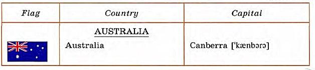 Australia топик для детей