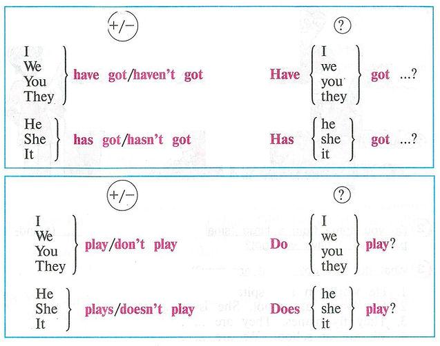 верещагина 4 класс часть 1урок 3 учебник с ответами