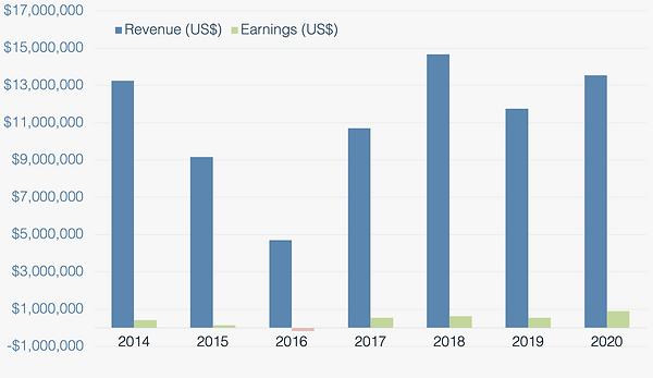 Revenue & Earnings large font.png