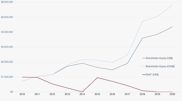 Debt vs Equity.png