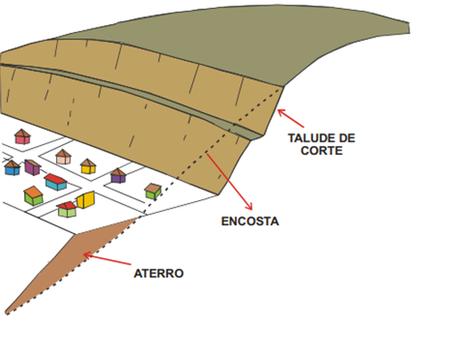 ABC DA ENGENHARIA: encosta e talude