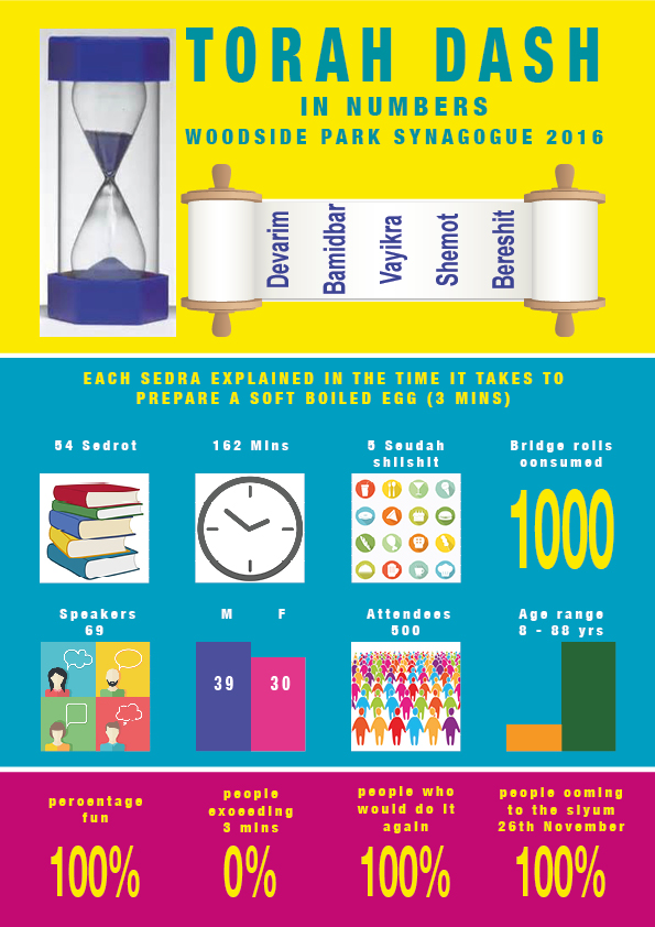 Torah Dash Infographics flyer 2016
