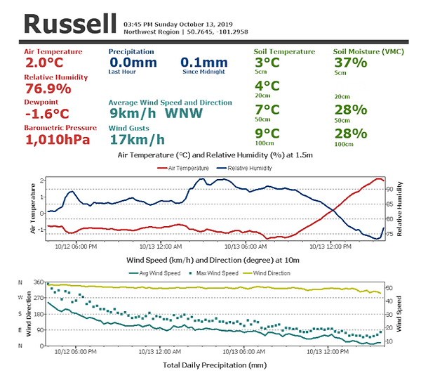 Russell Weather Station