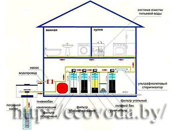 Установка фильтров для воды в доме, фильтр для коттеджа, система очистки воды для коттеджа, система очистки воды для коттеджа минск, фильтр для коттеджа минск, система очистки для коттеджа минск, фильтр для дома минск, система для коттеджа очистки