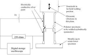 ultrasonic welding support