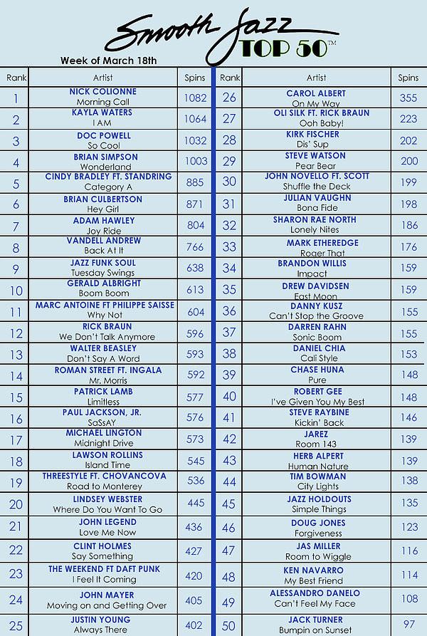 SMOOTH JAZZ TOP 50