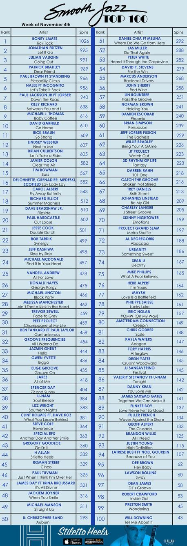 SJN DEBUTS THE WEEKLY SMOOTH JAZZ TOP 100 CHART!