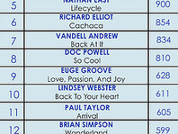 PETER WHITE TAKES OVER #1 ON THE SMOOTH JAZZ TOP 20 COUNTDOWN