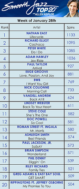 Smooth Jazz Top 20 Countdown