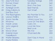 SMOOTH JAZZ TOP 50!