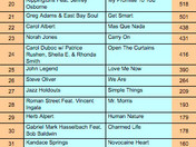 CHECK OUT THE SMOOTH JAZZ TOP 50 CHART!