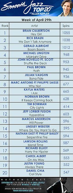 Smooth Jazz Top 20