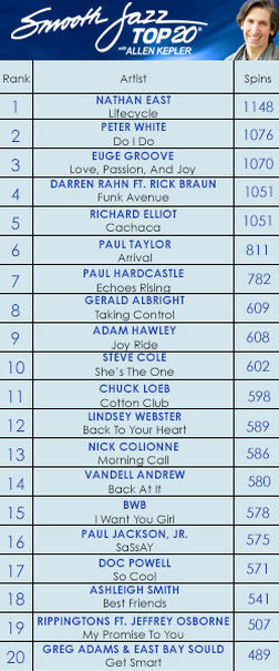 Nathan East #1 on the SMOOTH JAZZ TOP 20