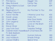 SMOOTH JAZZ TOP 50 RELEASED