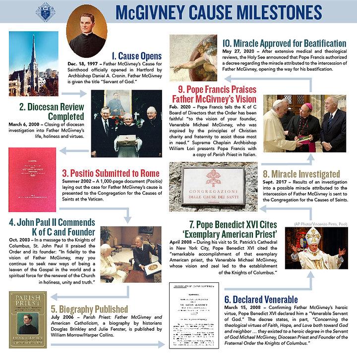 Fr McGivney Timeline infographic_FINAL.j