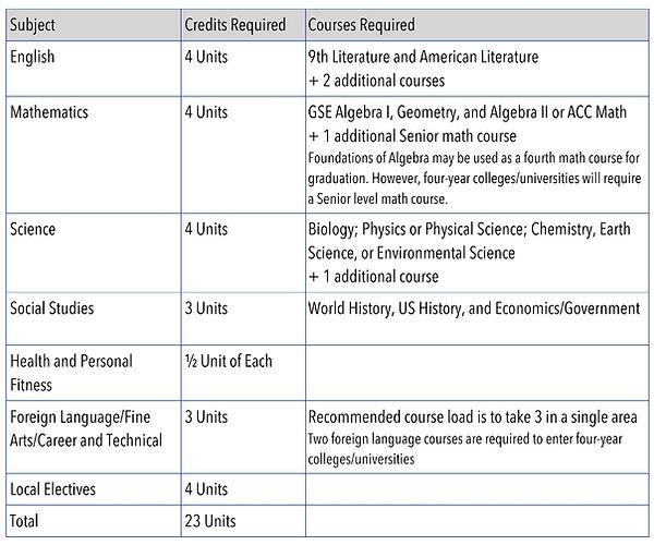 Graduation Requirements_edited.jpg