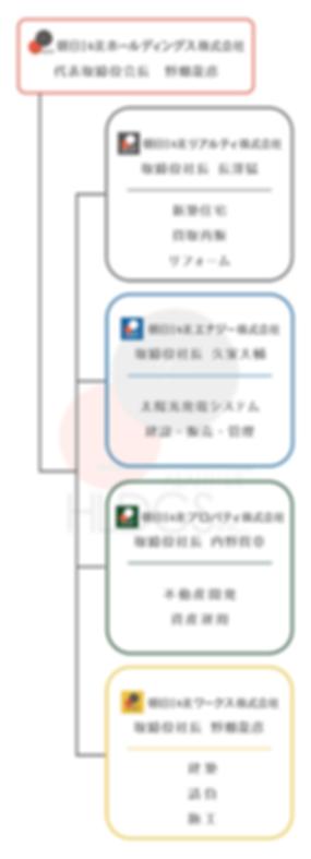 朝日I&Rグループ組織図