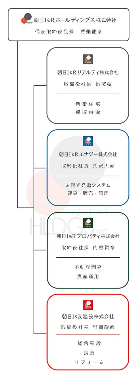 朝日I&Rグループ 組織図