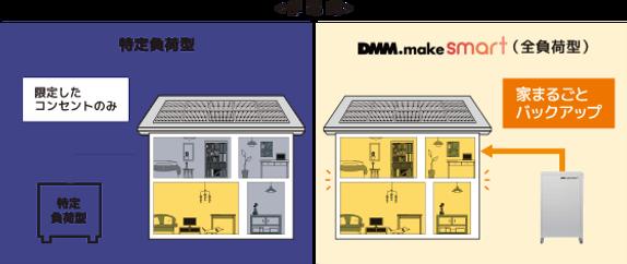 安心その⑤DMM.make smartなら、停電時も家中の照明やコンセントが使えます