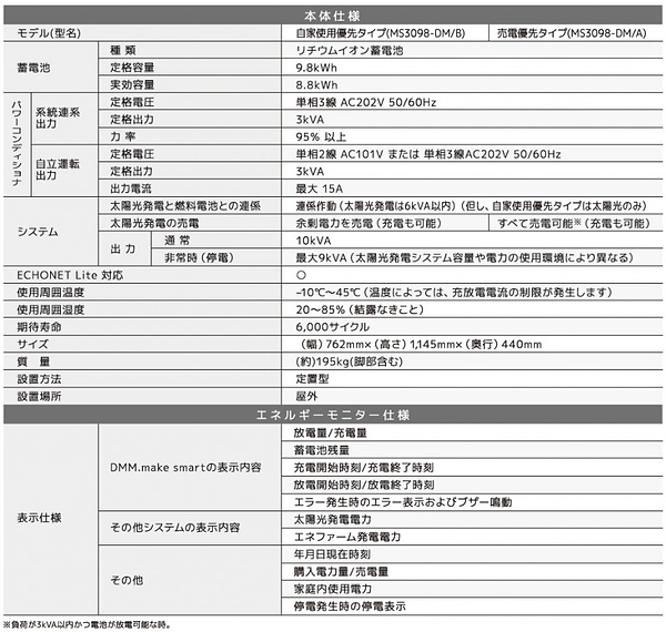 リチウムイオン蓄電システムDMM.make smart 自家使用優先タイプ(MS3098-DM/B) 売電優先タイプ(MS3098-DM/A)