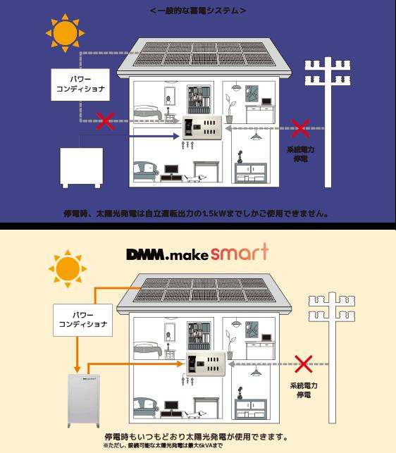 安心その③DMM.make smartなら、停電時でも太陽光発電を使用できます