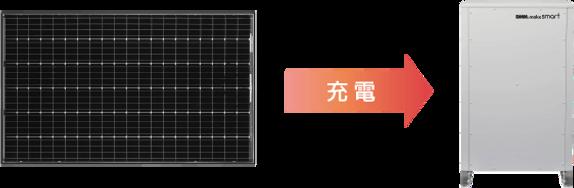 ④DMM.make smartなら、「太陽光余剰電力充電設定」を搭載