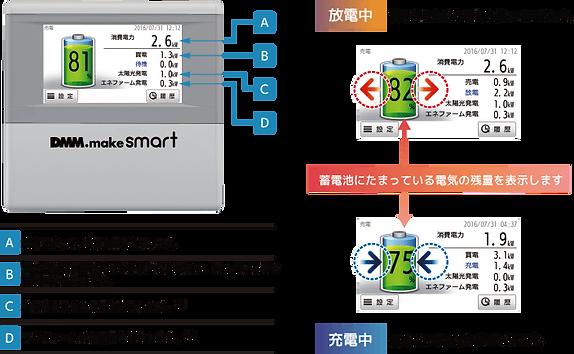 ⑤DMM.make smartなら、ご家庭の電力の「見える化」でエネルギーを身近に