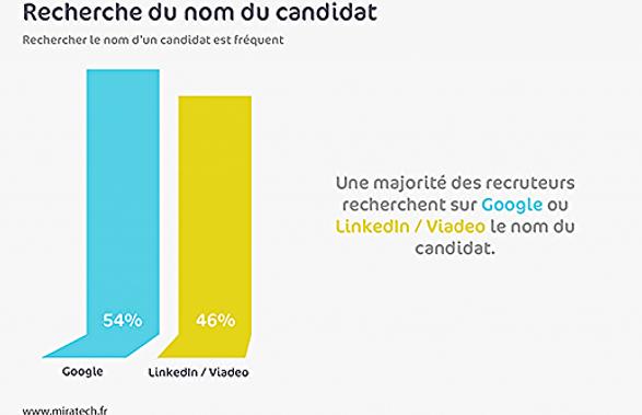 recherche de candidats sur google.png