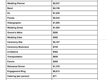 National Average Wedding Cost