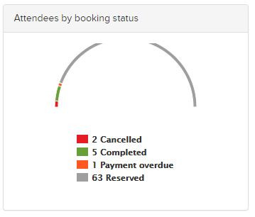 Graph displaying the status of event bookings in your event management software.