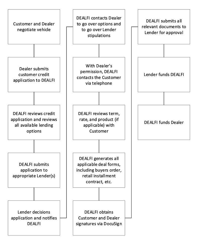 DealFI Process