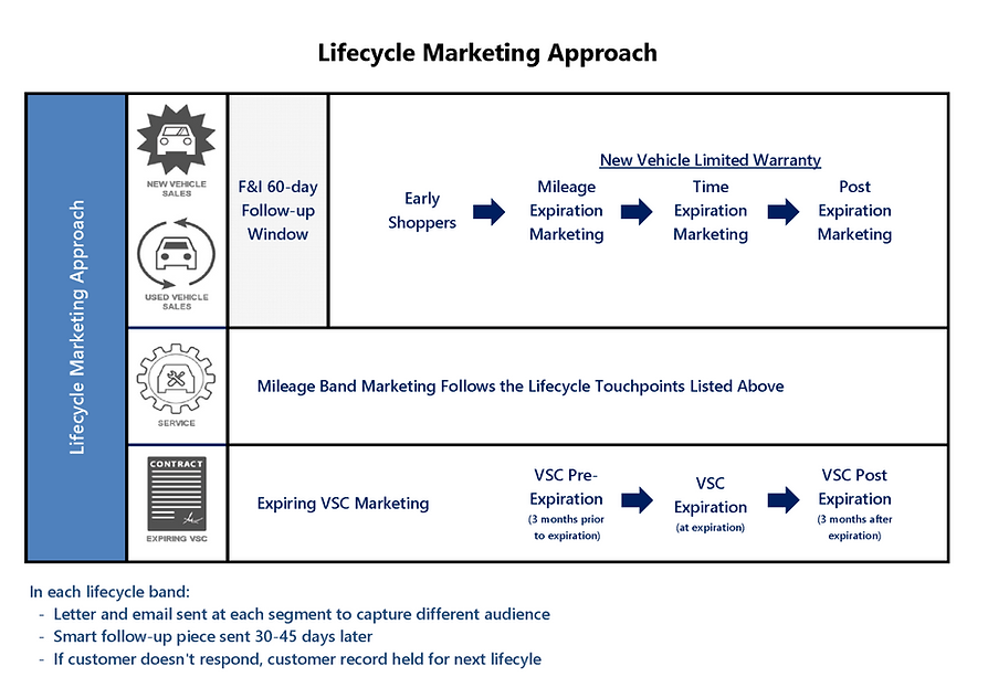 APC Marketing Lifecycle