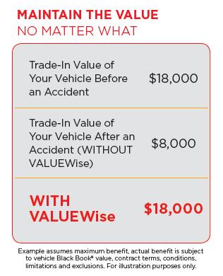 Value Wise Sample Breakdown
