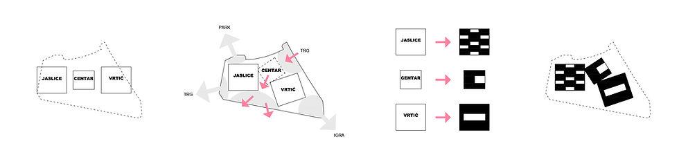 Kindergarten diagram showing public spaces and three typologies