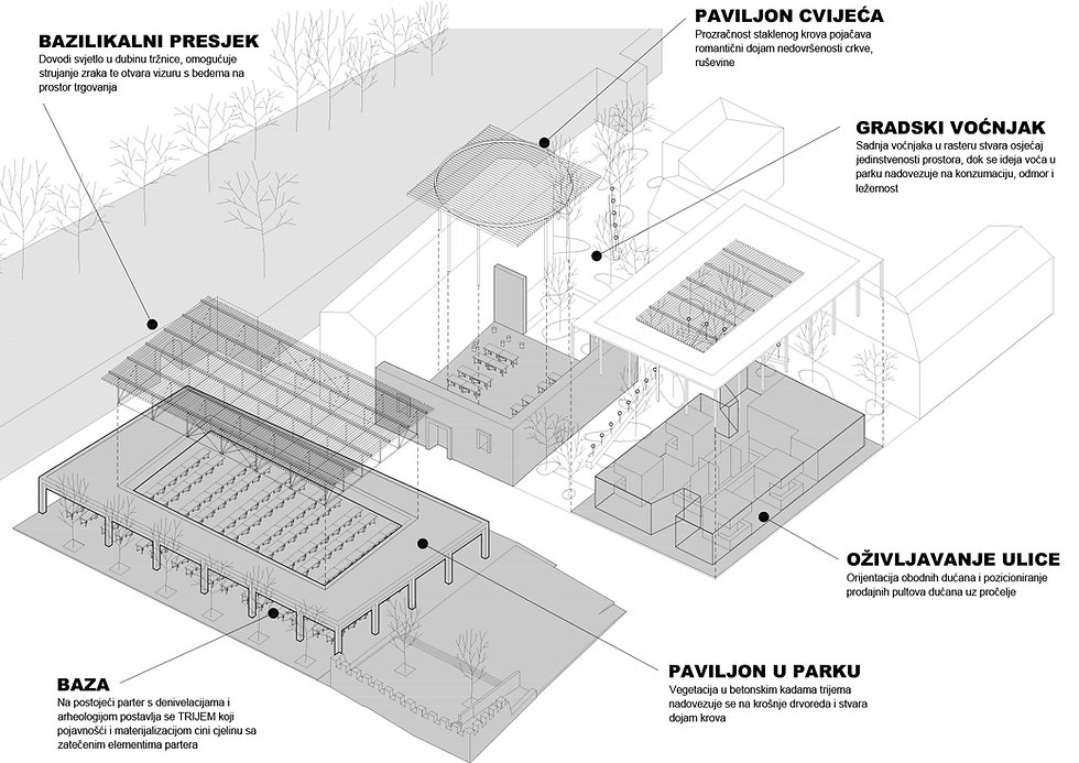 axonometric view showing elements of market place, flower market, orchard and public square