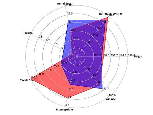 Individual Player Profile