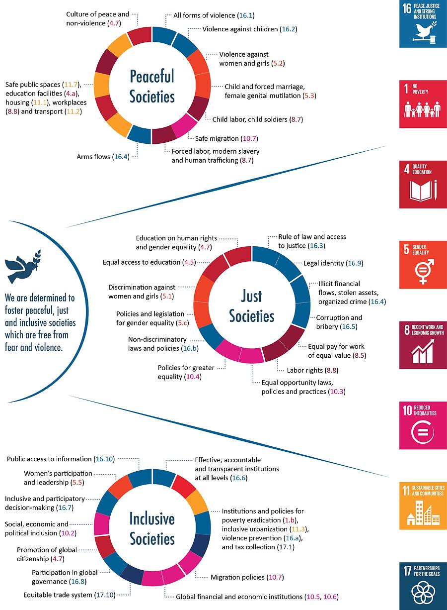 SDG16+ Targets Diagram 10Oct17.png