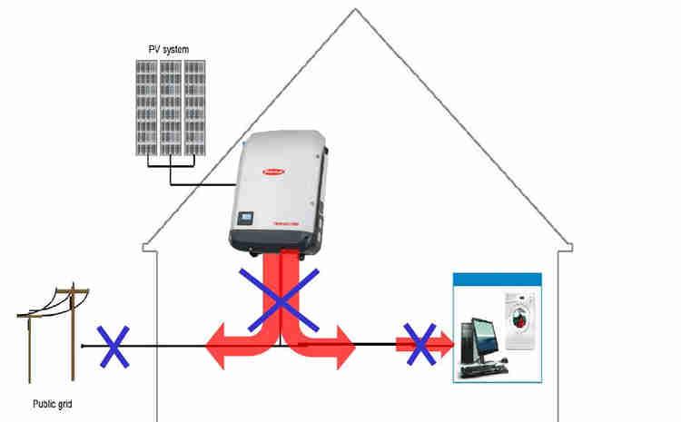 Imagem 1 – Sistema fotovoltaico on-grid