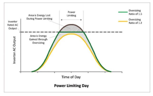 Figura 1 - Perfil de produção diária, com limitação de potência