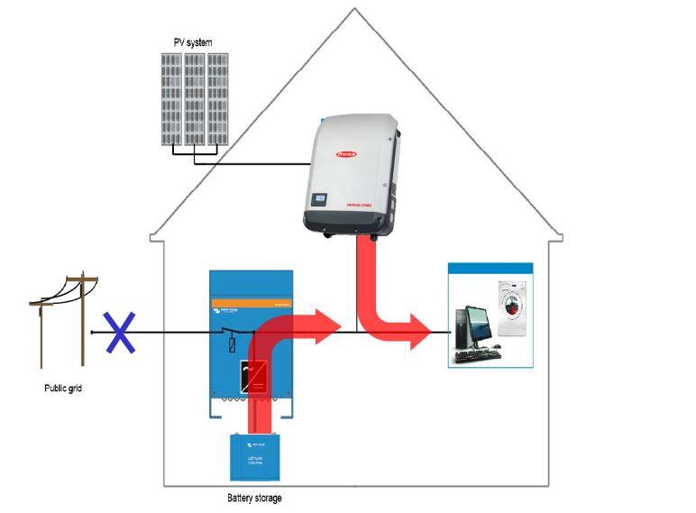 Imagem 2 – Sistema fotovoltaico híbrido