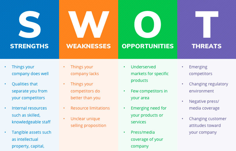 How to conduct a SWOT analysis for your business