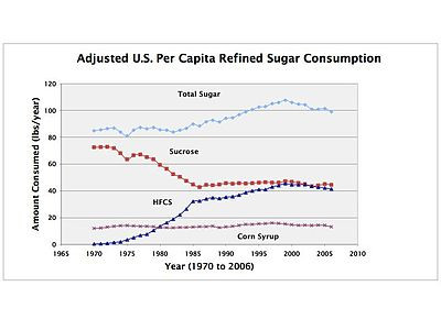 Sugar consumption graph