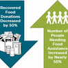 Spring Fundraiser Totals $20,000 for Food for Montgomery + 100% Match!