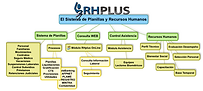 Sistema de Planillas RHplus