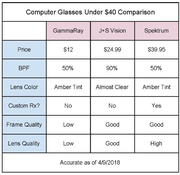 Computer Glasses Under $40