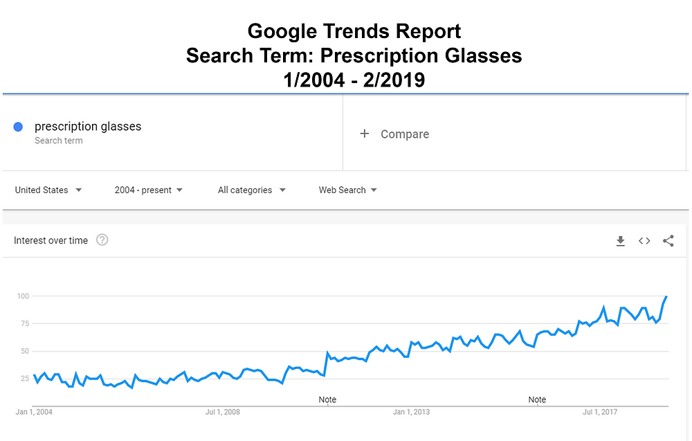 google trends report for prescription glasses