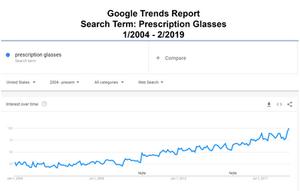 google trends report for prescription glasses